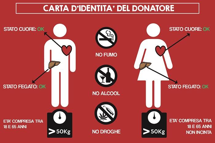 avis provinciale siracusa-chi può donare il sangue